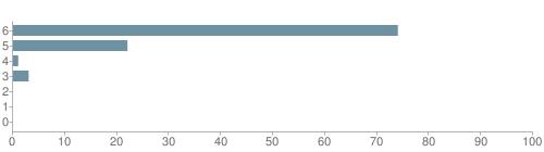 Chart?cht=bhs&chs=500x140&chbh=10&chco=6f92a3&chxt=x,y&chd=t:74,22,1,3,0,0,0&chm=t+74%,333333,0,0,10|t+22%,333333,0,1,10|t+1%,333333,0,2,10|t+3%,333333,0,3,10|t+0%,333333,0,4,10|t+0%,333333,0,5,10|t+0%,333333,0,6,10&chxl=1:|other|indian|hawaiian|asian|hispanic|black|white